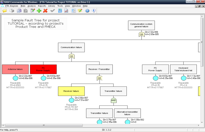 Free Web Fault Tree Analysis  Fta  Software Tool